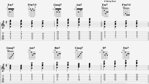 Diatonic 7th Chords Guitar