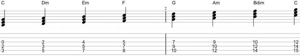 C Major Triads Guitar