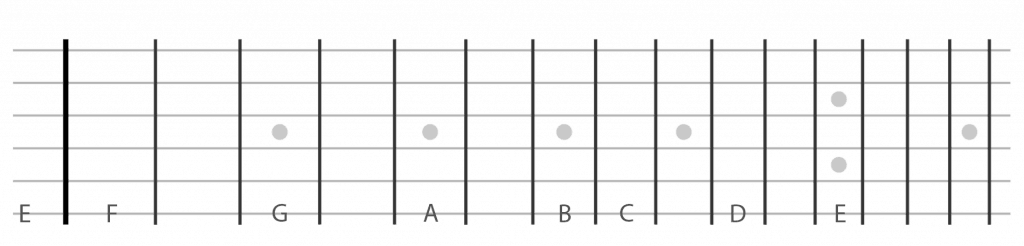 Guitar notes on low e string