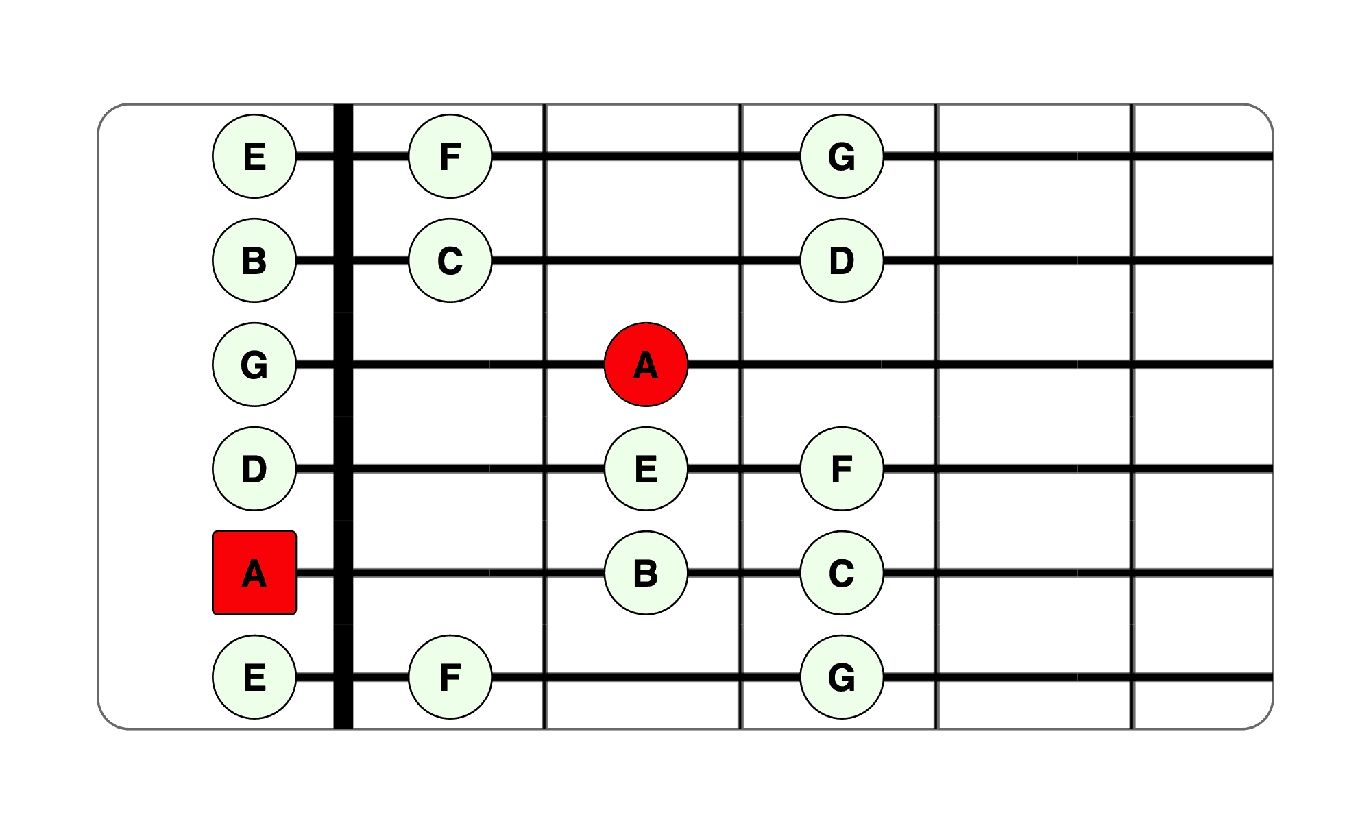 A minor scale guitar