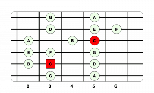 C Major Scale 2nd Position