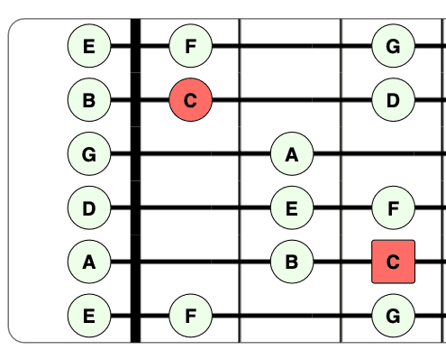 C Major Scale Guitar Shape