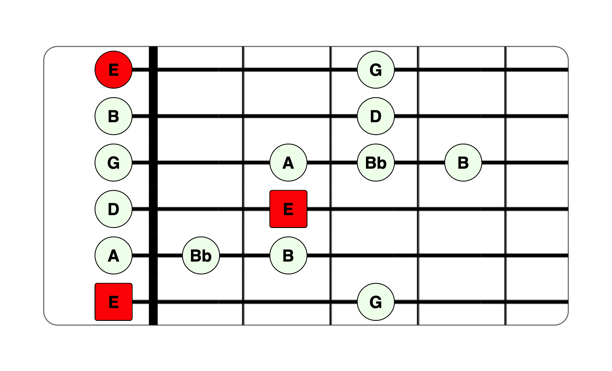 E Blues Scale