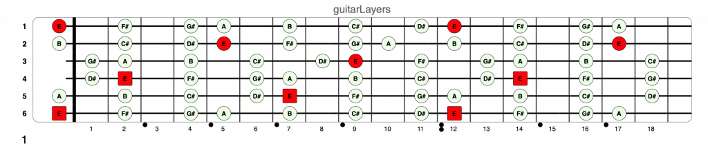 E Major Scale Guitar