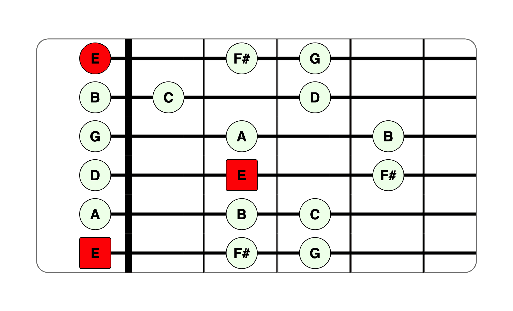 E minor scale guitar