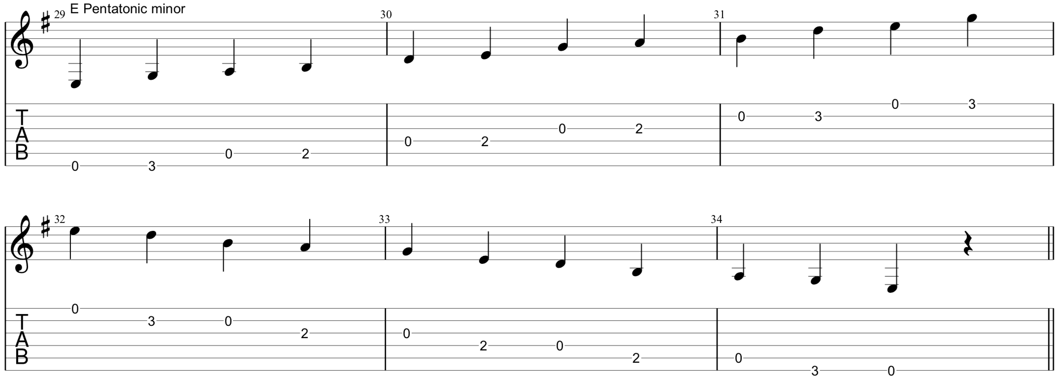 E pentatonic minor with TAB