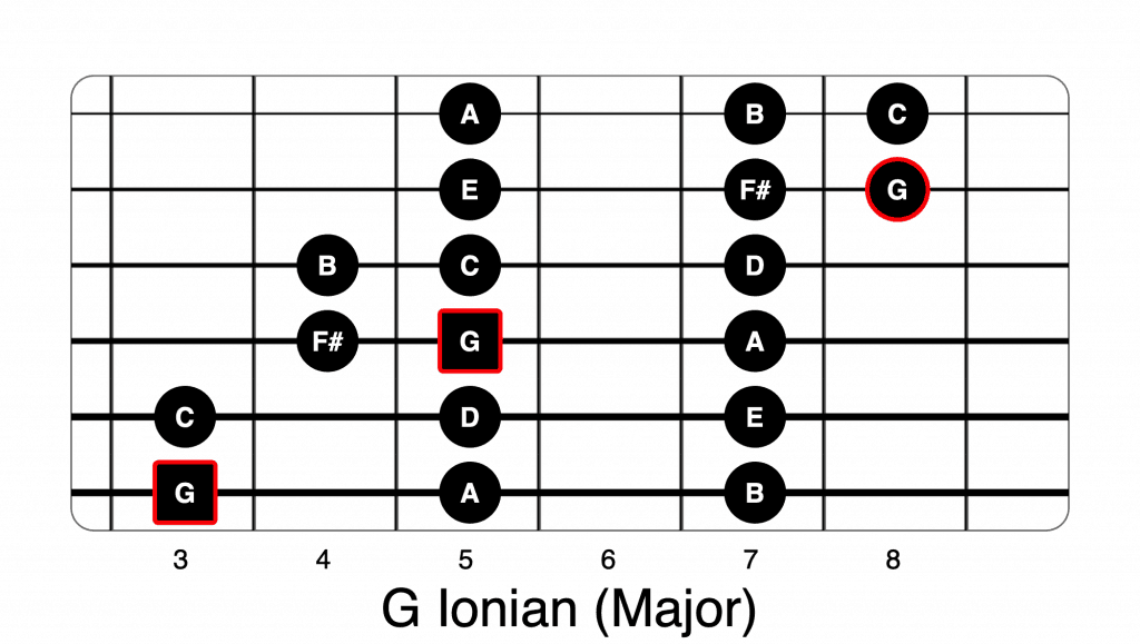 G Ionian 3 note per string modes