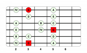 G Major Scale 2nd Position