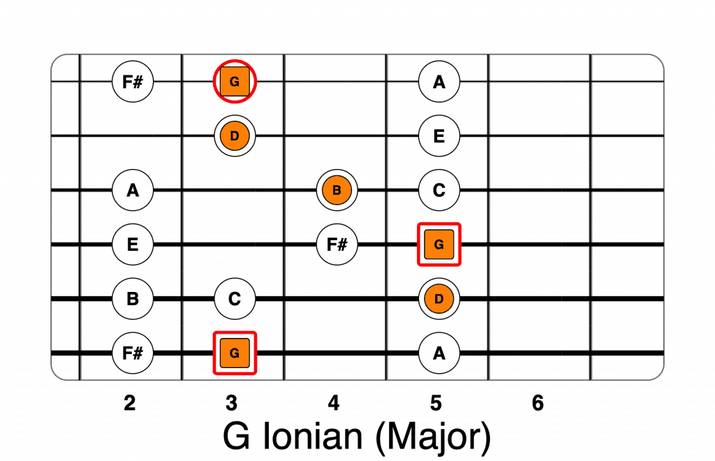 Guitar Modes – A Practical Guide To Modal Shapes | Life In