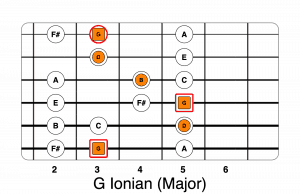 G ionian scale chord