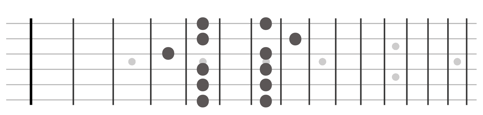 Pentatonic Guitar Shape 3