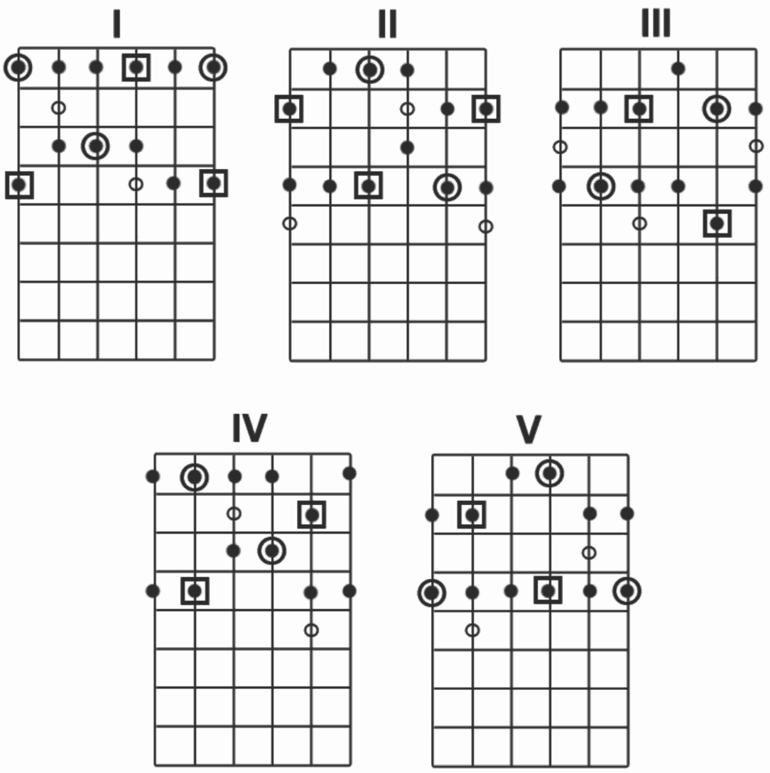 Pentatonic Scale Shapes for Guitar