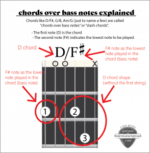 chords-over-bass-notes guitar