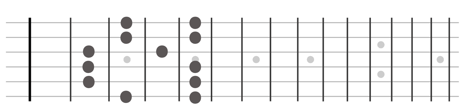 Pentatonic Guitar Shape 2