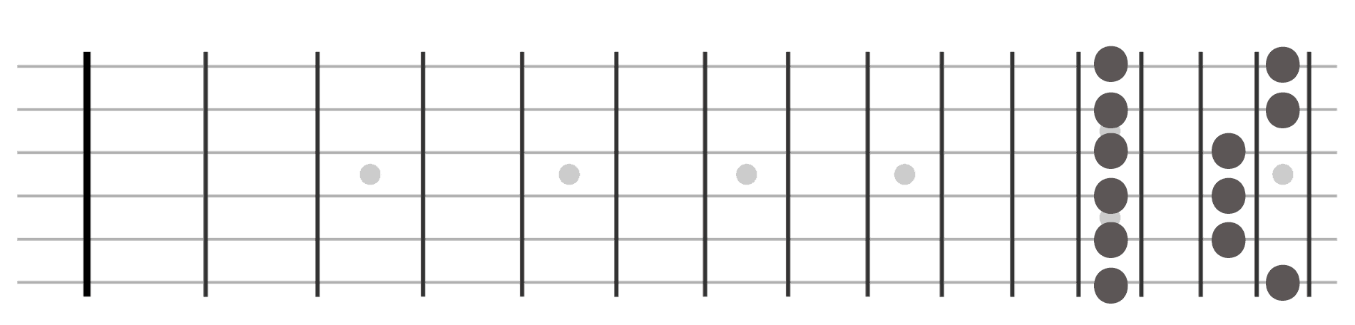 Pentatonic Guitar Shape 1