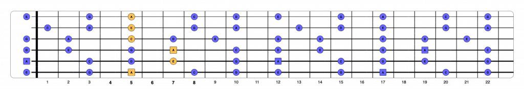 A minor chord over pentatonic 2