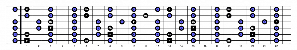 A minor pentatonic over F