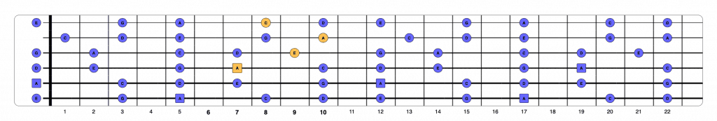 Am chord over pentatonic 3