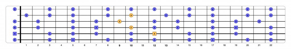 Am chord over pentatonic 4