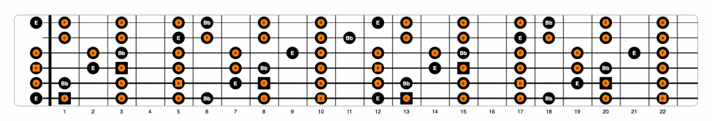 D minor over F fretboard view