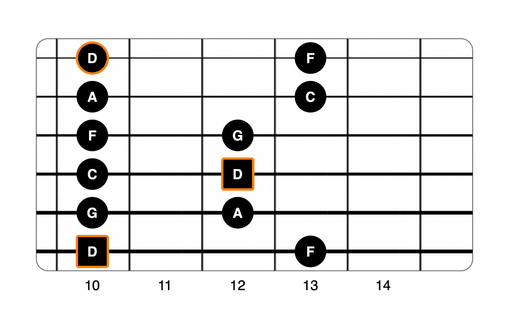 D minor pentatonic shape 1