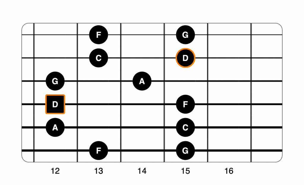 D minor pentatonic 2