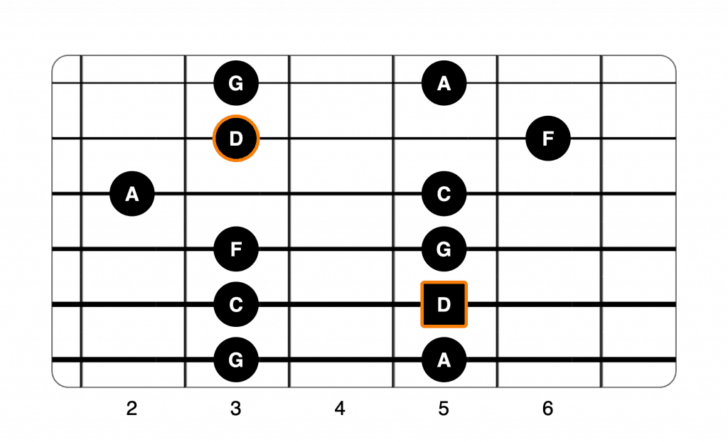 D minor pentatonic 3