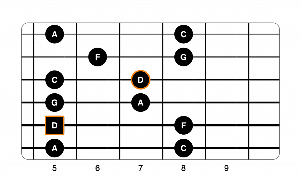 D minor pentatonic 4