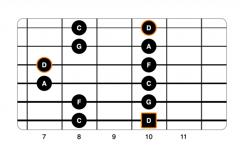 D minor pentatonic 5