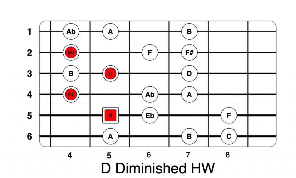 D Diminished