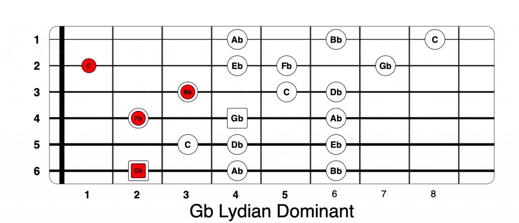 Gb Lydian Dominant
