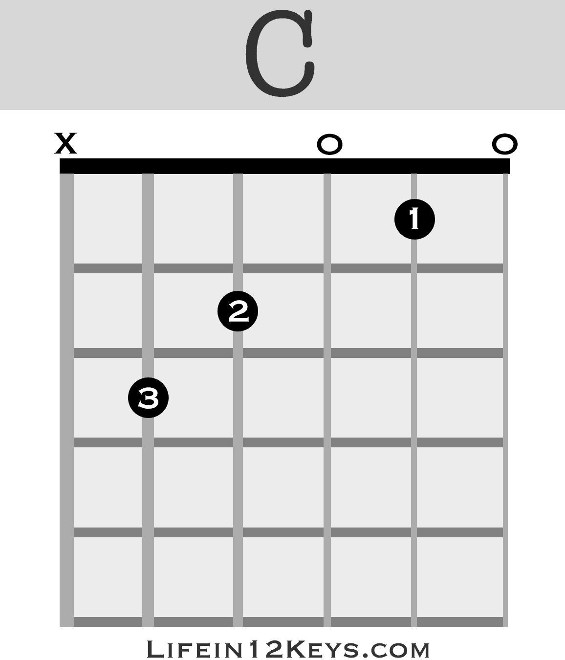 C Chord Guitar Picture