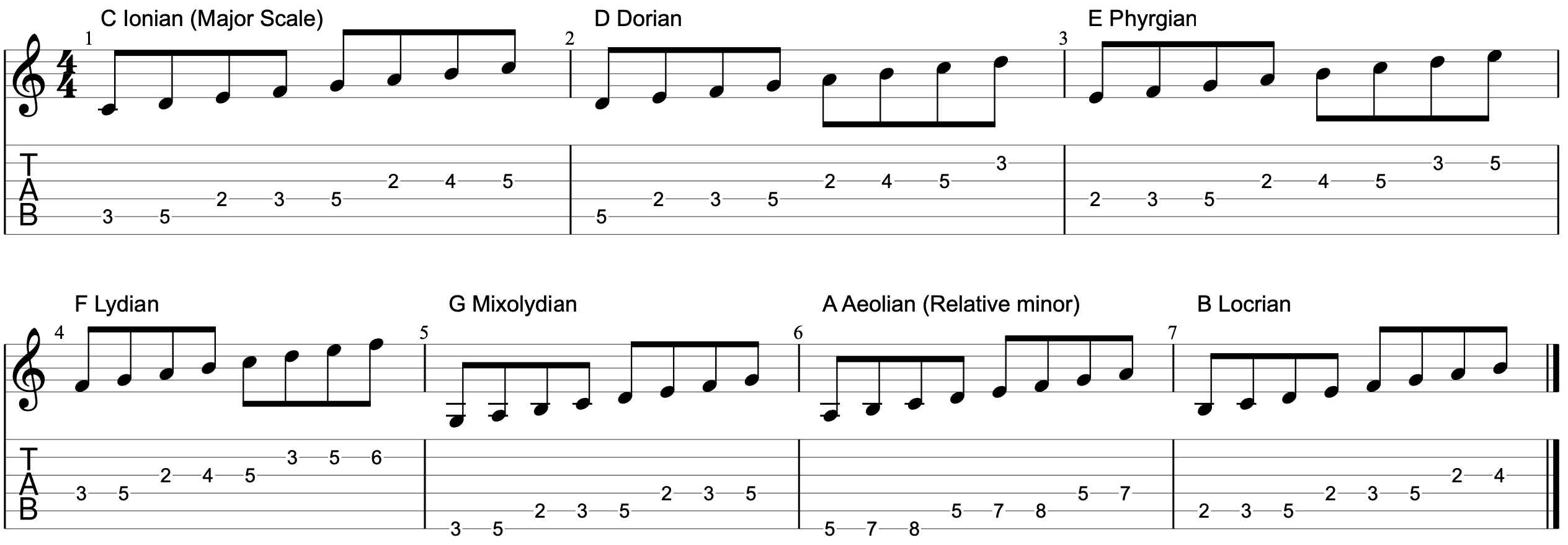 modes keys of c for guitar